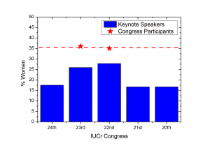 [Histogram showing percentage of female keynote speakers in IUCr Congresses]